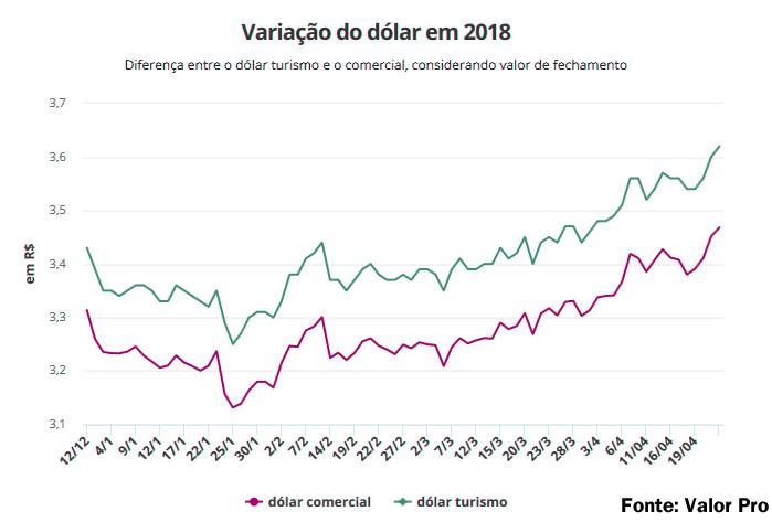 alta dolar 2018